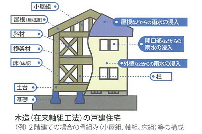 保険の対象となる基本構造部分